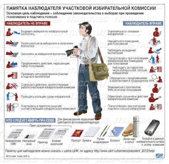 Продолжается обучение наблюдателей и членов участковых избирательных комиссий от КПРФ