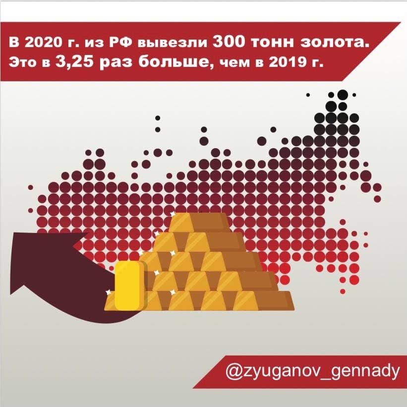 Сообщается, что в 2020 году из России вывезли 300 тонн золота на сумму $18,5 млрд.