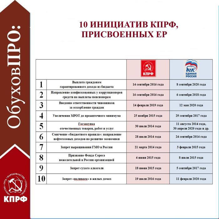 С.П. Обухов — «Коммерсанту» об украденных единороссами инициативах КПРФ