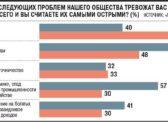 У россиян прибавилось проблем. «Левада-центр» зафиксировал резкий рост напряженности в обществе