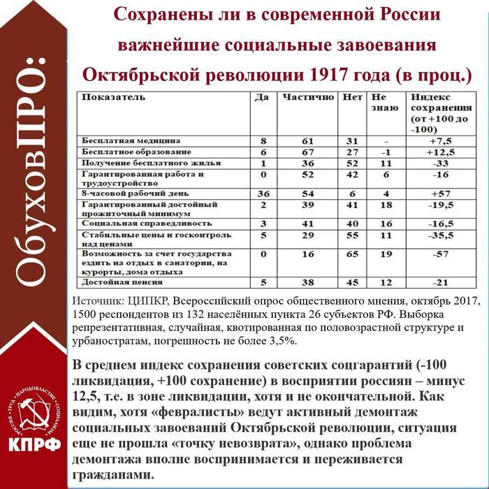 Сергей Обухов про завоевания Октября в России, находящейся под управлением «февралистов»
