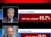 Сводная статистика интернет-опросов на 14 февраля: Грудинин — 49%, Путин -20%, Жириновский — 3%
