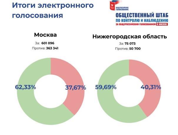 Нарушения в ходе дистанционного электронного голосования в июле 2020 года. Записка Отдела ЦК КПРФ по проведению выборных кампаний