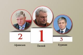 «Взгляд-эксперт». Опубликован рейтинг эффективности областных депутатов