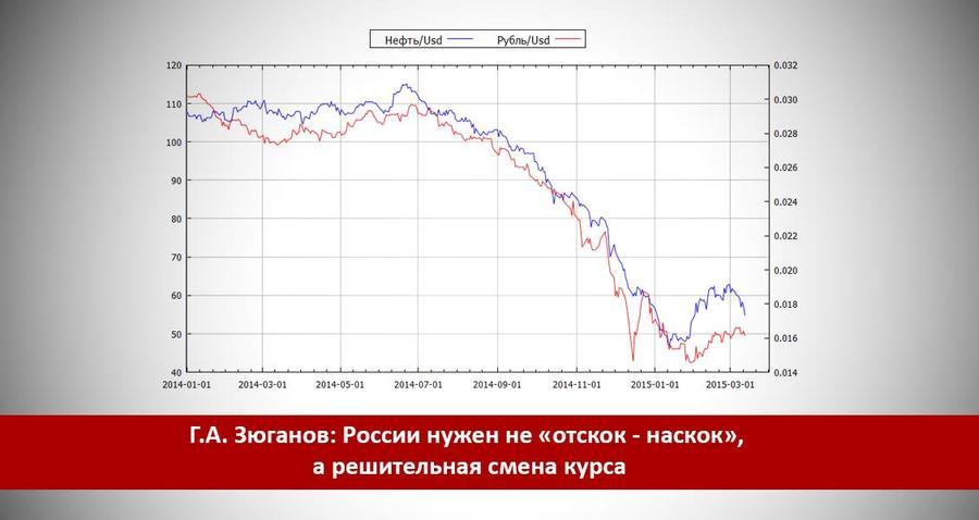 Г.А. Зюганов: России нужен не «отскок — наскок», а решительная смена курса