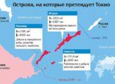 Заявление Сахалинского обкома КПРФ в связи с возможной передачей части Курильских островов Японии