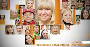 Итоги 2015. Общественные настроения: Сирия заместила Украину, рейтинг Путина стабильно высок, социальное самочувствие граждан резко ухудшается, растет рейтинг КПРФ и протестная активность
