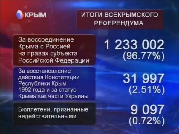 Госдума РФ приветствует итоги крымского референдума