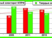 «Независимая газета» о новом исследовании ЦИПКР
