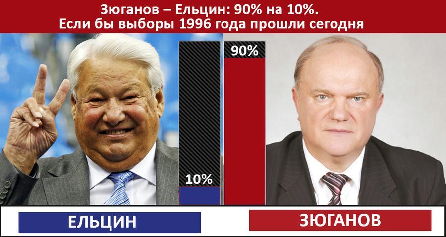 Зюганов – Ельцин: 90% на 10%. Если бы выборы 1996 года прошли сегодня