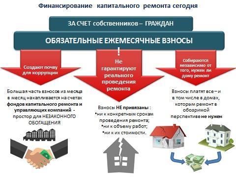 Единая Россия не поддержала законопроект КПРФ о государственном софинансировании капремонта