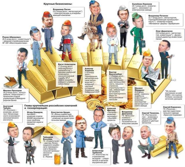 Oligarchi gli uomini piu ricchi di Russia